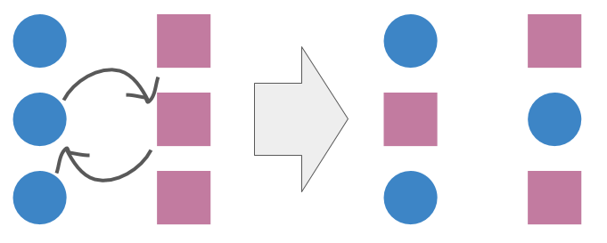 in the circles and squares representation of dancers, one of the square/circle couples switches sides